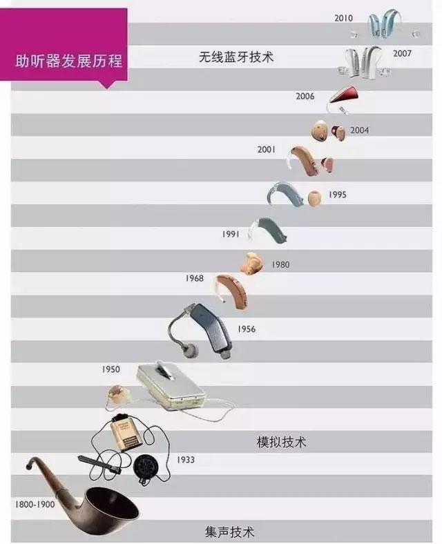炭精时代,真空管,晶体管,集成电路,微处理器和数字助听器时代.